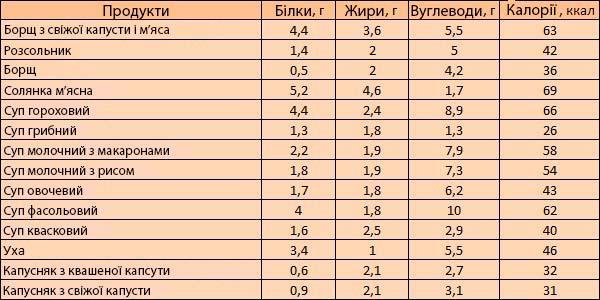 Таблиця калорійності готових страв – Любов + Мода, біжутерія ... f205f14d36d
